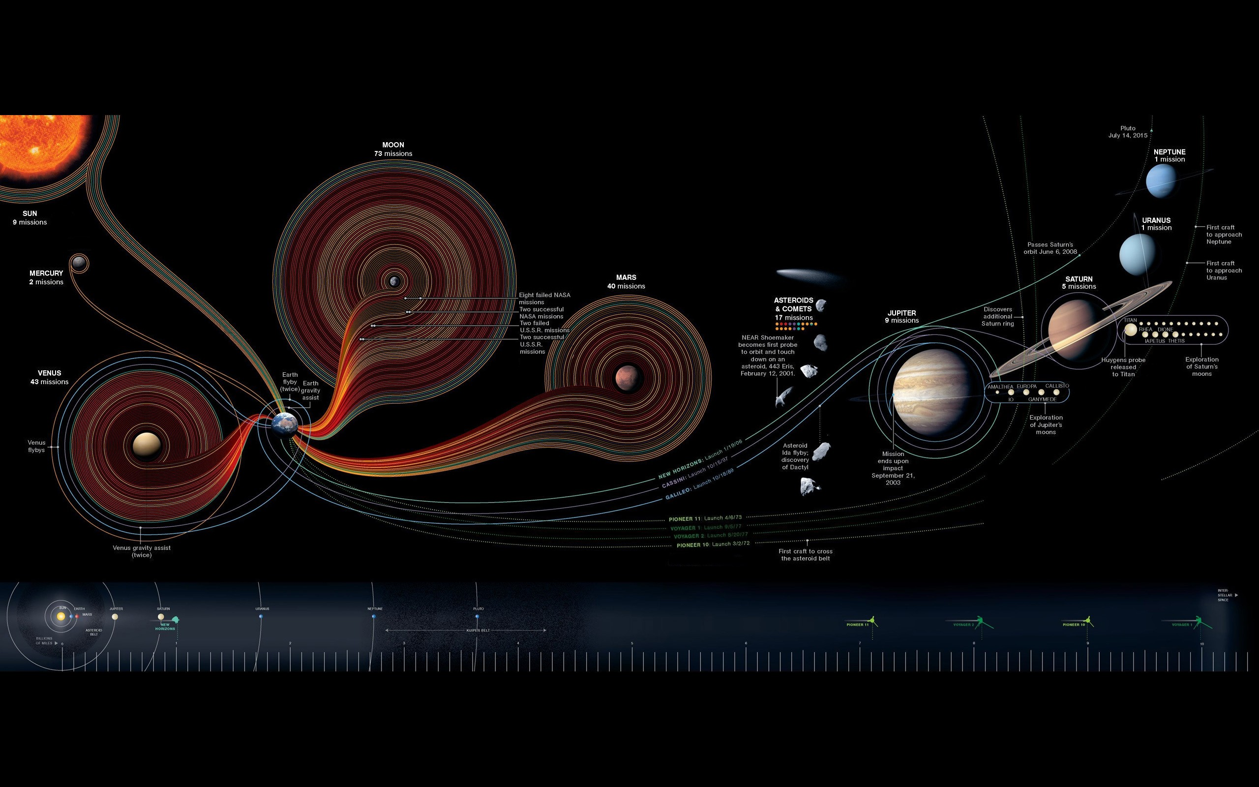 General 2560x1600 space infographics information Solar System diagrams