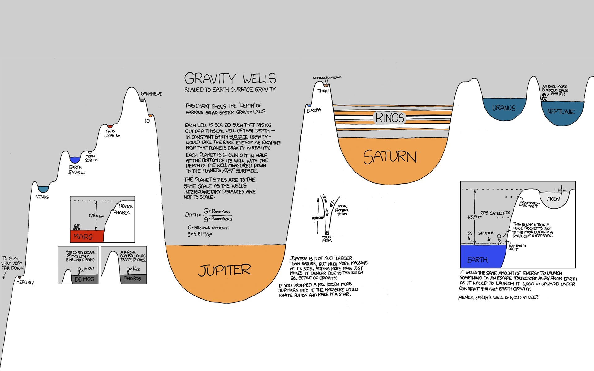 General 1920x1200 knowledge xkcd science space planet diagrams infographics Randall Munroe